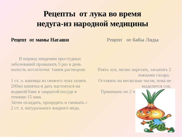 Рецепты от лука во время недуга-из народной медицины Рецепт от мамы Наташи В...