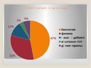 ҰБТ-2015 түлектерінің таңдаған пәндері