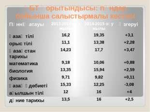 ҰБТ қорытындысы: пәндер бойынша салыстырмалы кестесі Пәннің атауы 2013-2014оқ