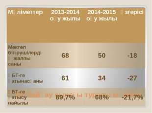 ҰБТ байқау сынағы туралы мәлімет Мәліметтер 2013-2014оқу жылы 2014-2015оқу жы