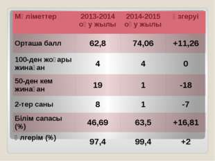 Mәліметтер 2013-2014 оқу жылы 2014-2015 оқу жылы өзгеруі Орташа балл 62,8 74
