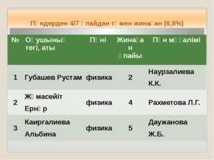 Пәндерден 4/7 ұпайдан төмен жинаған (8,8%) № Оқушының тегі, аты Пәні Жинаған