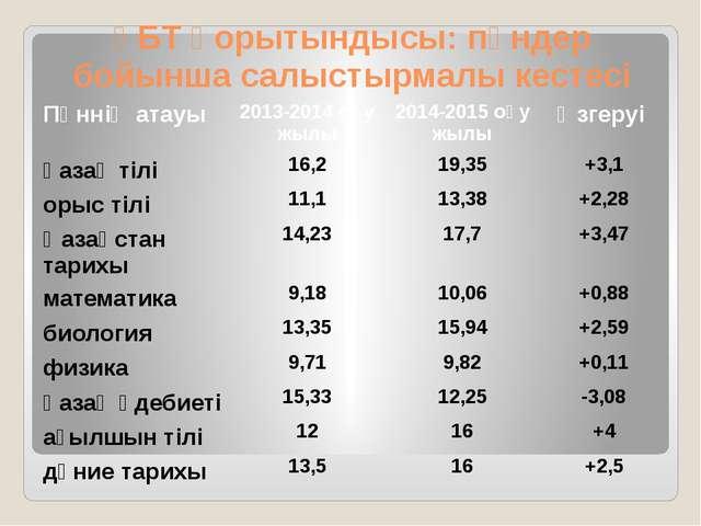 ҰБТ қорытындысы: пәндер бойынша салыстырмалы кестесі Пәннің атауы 2013-2014оқ...