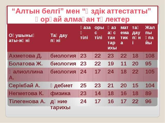 """""""Алтын белгі"""" мен """"Үздік аттестатты"""" қорғай алмаған түлектер Оқушыныңаты-жөні..."""
