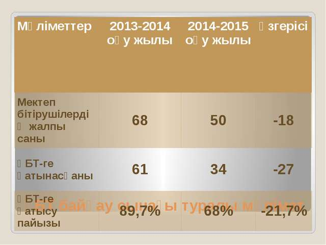 ҰБТ байқау сынағы туралы мәлімет Мәліметтер 2013-2014оқу жылы 2014-2015оқу жы...