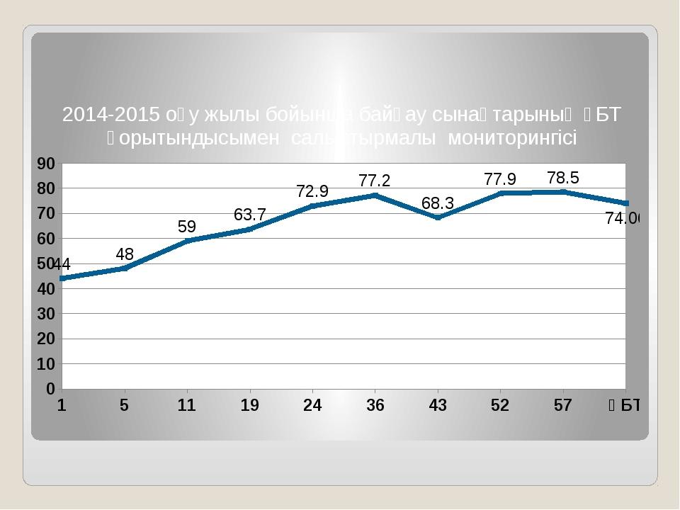 2014-2015 оқу жылы бойынша байқау сынақтарының ҰБТ қорытындысымен салыстырма...