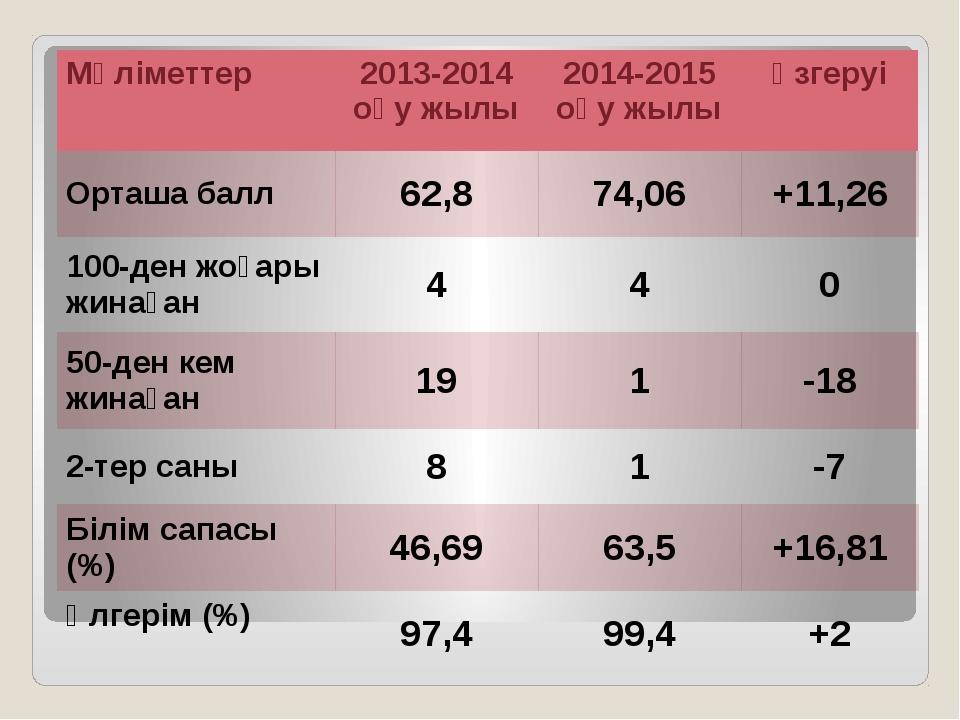 Mәліметтер 2013-2014 оқу жылы 2014-2015 оқу жылы өзгеруі Орташа балл 62,8 74...