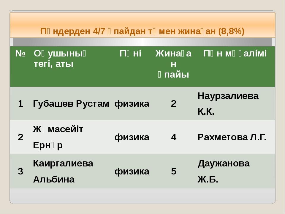 Пәндерден 4/7 ұпайдан төмен жинаған (8,8%) № Оқушының тегі, аты Пәні Жинаған...