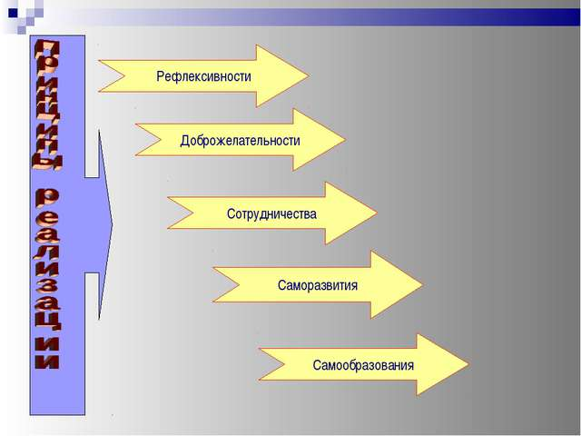 Рефлексивности Доброжелательности Сотрудничества Саморазвития Самообразования