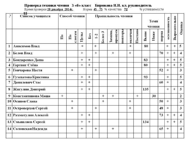 Проверка техники чтения 3 «б» класс Бирюкова Н.Н. кл. руководитель Время пров...