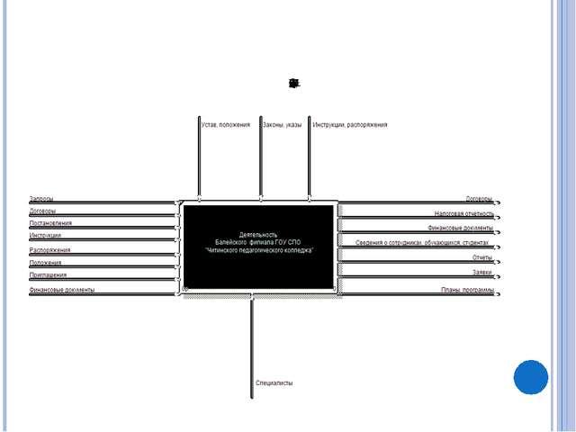 Контекстная диаграмма ИПС «Медицинский кабинет»