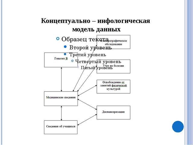 Главная форма ИПС «Медицинский кабинет»