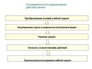 Преобразование условий учебной задачи Моделирование задачи в графической или