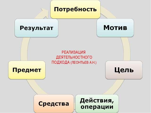 РЕАЛИЗАЦИЯ ДЕЯТЕЛЬНОСТНОГО ПОДХОДА (ЛЕОНТЬЕВ А.Н.)