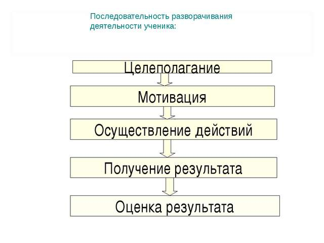 Последовательность разворачивания деятельности ученика: Целеполагание Мотивац...