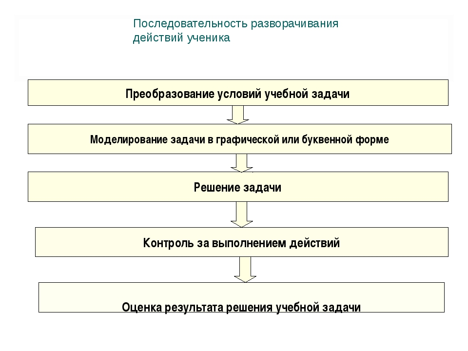 Преобразование условий учебной задачи Моделирование задачи в графической или...