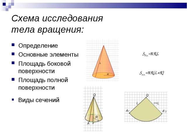 Схема исследования тела вращения: Определение Основные элементы Площадь боков...