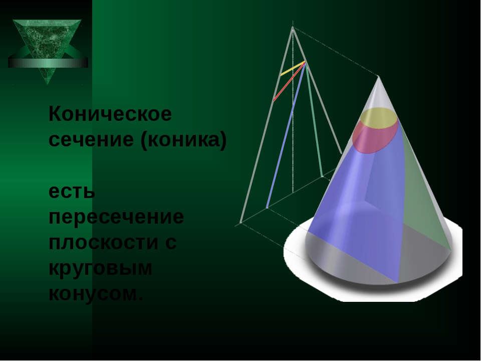 Коническое сечение (коника) есть пересечение плоскости с круговым конусом.