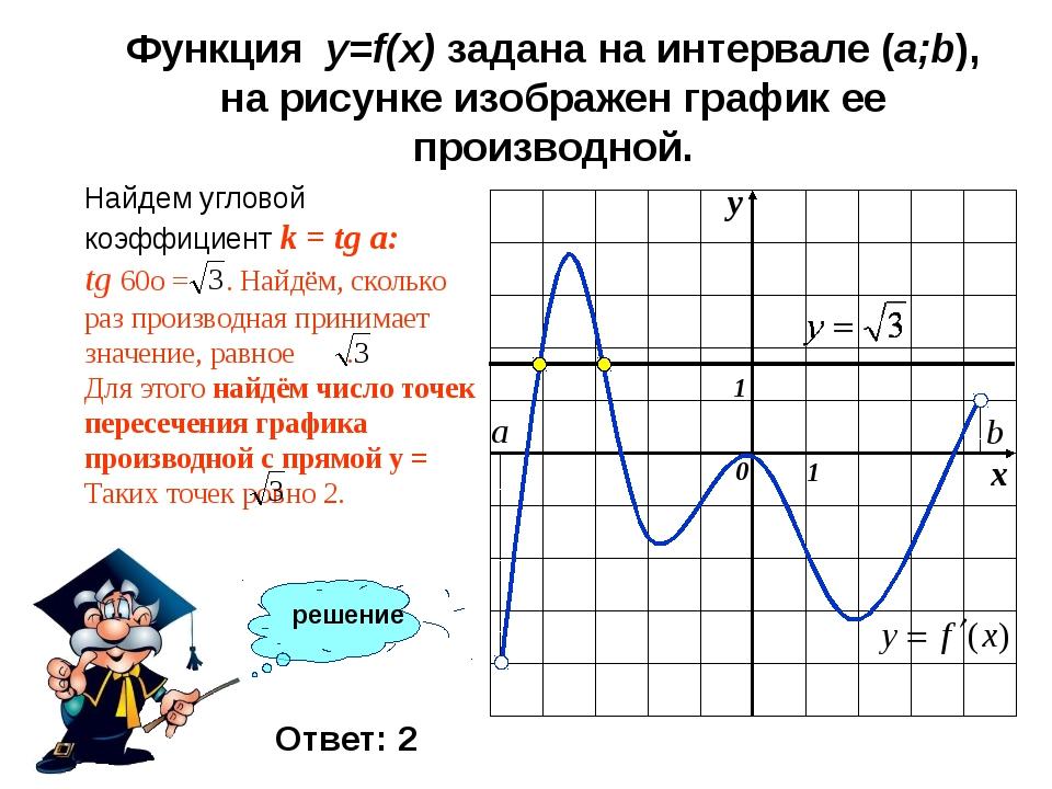 решение Функция y=f(x) задана на интервале (a;b), на рисунке изображен график...