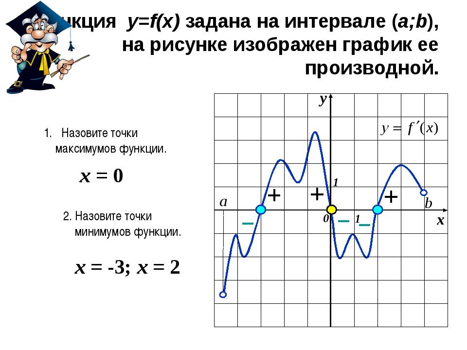 Функция y=f(x) задана на интервале (a;b), на рисунке изображен график ее про...