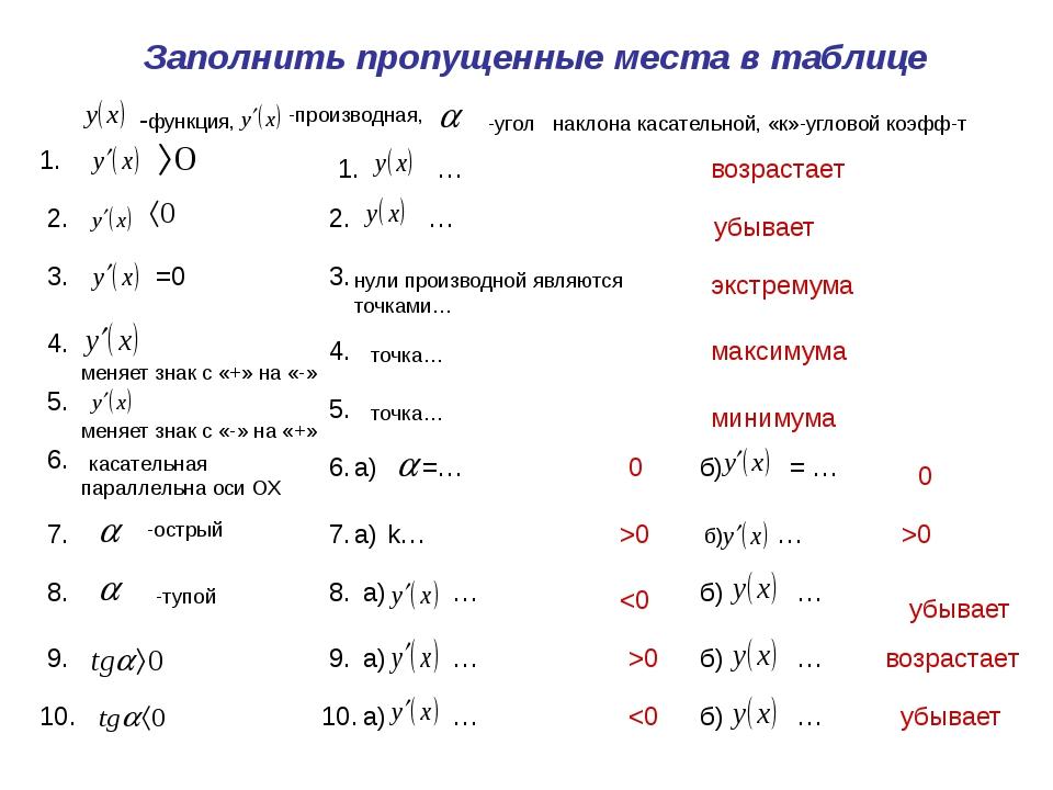 Заполнить пропущенные места в таблице -функция, -производная, -угол наклона к...