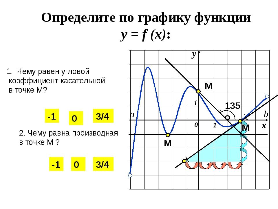 у х 0 1 1 а b Определите по графику функции у = f (x): Чему равен угловой ко...