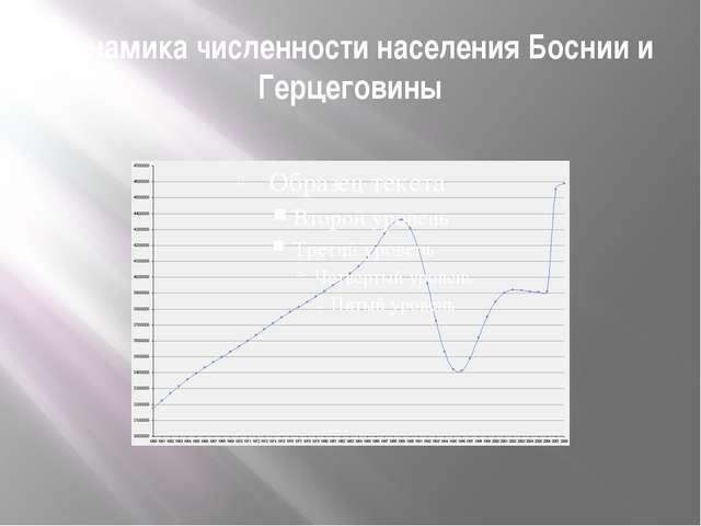 Динамика численности населения Боснии и Герцеговины