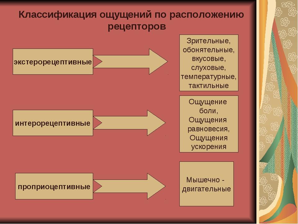 Классификация ощущений по расположению рецепторов экстерорецептивные интероре...