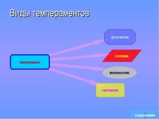 Виды темпераментов содержание темперамент флегматик меланхолик холерик сангви