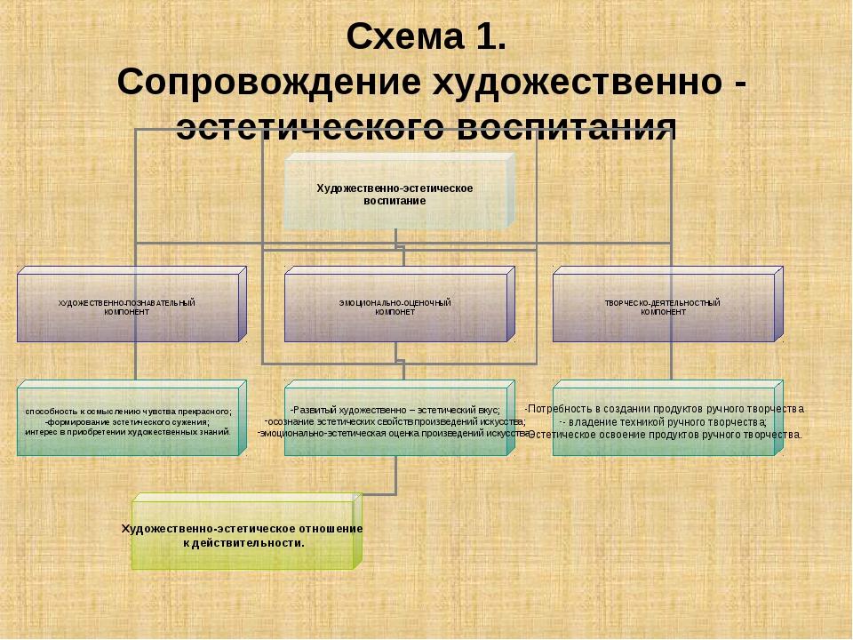 Схема 1. Сопровождение художественно - эстетического воспитания