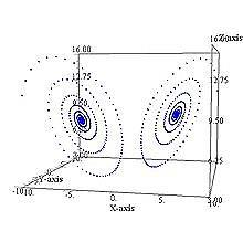 https://upload.wikimedia.org/wikipedia/commons/thumb/f/f8/Lorenz-100.jpg/220px-Lorenz-100.jpg