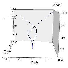 https://upload.wikimedia.org/wikipedia/commons/thumb/a/a7/Lorenz-03.jpg/220px-Lorenz-03.jpg