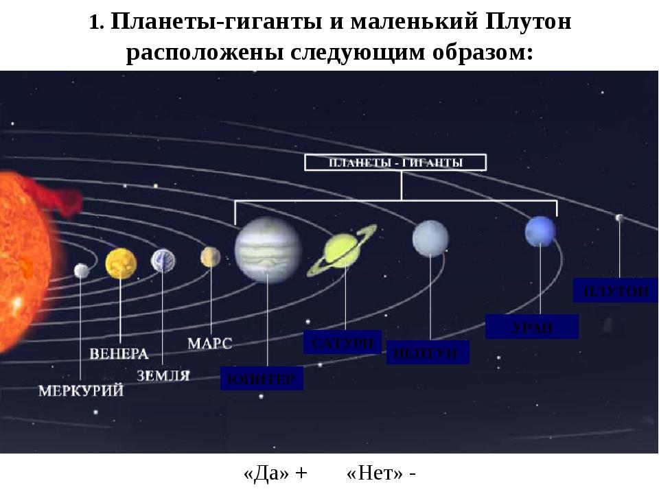 1. Планеты-гиганты и маленький Плутон расположены следующим образом: НЕПТУН У...