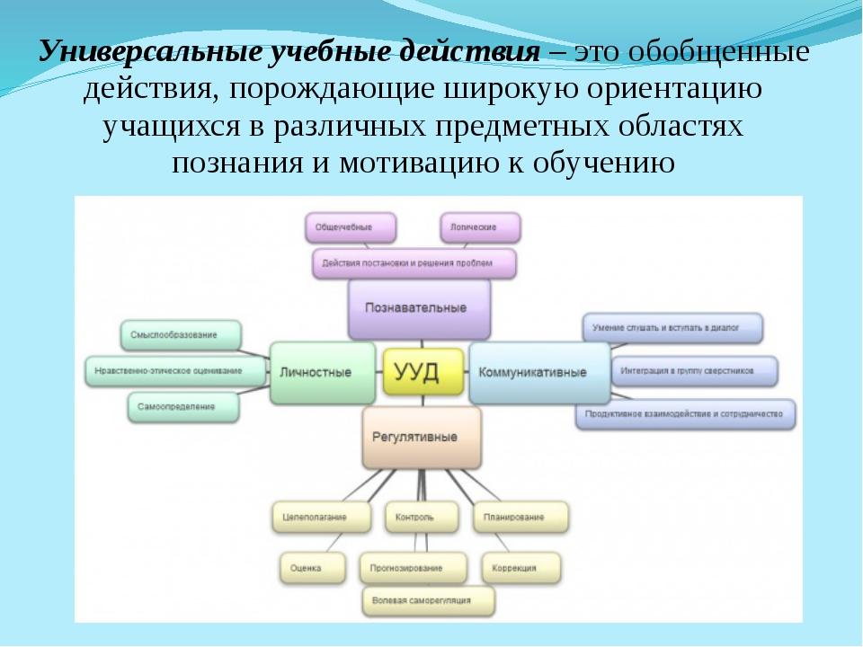 Универсальные учебные действия – это обобщенные действия, порождающие широкую...