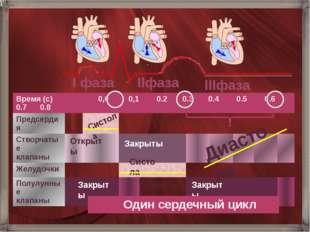 Открыты Диастола Систола Закрыты Закрыты Открыты Систола I фаза IIфаза IIIфаз