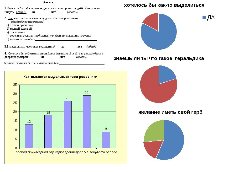 Мне было интересно узнать мнение ровесников. Я провел анкетирование среди уча...