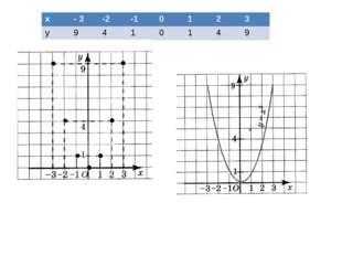 x - 3 -2 -1 0 1 2 3 y 9 4 1 0 1 4 9