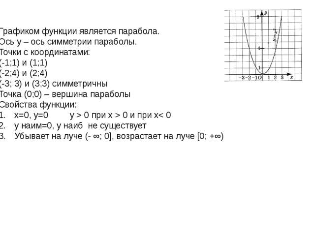 Графиком функции является парабола. Ось y – ось симметрии параболы. Точки с к...