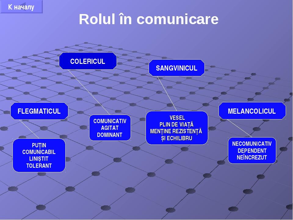 Rolul în comunicare SANGVINICUL COLERICUL FLEGMATICUL MELANCOLICUL VESEL PLIN...
