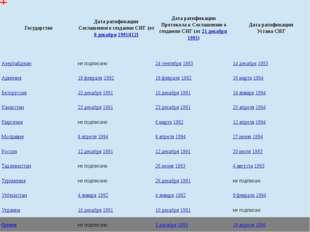 Государство Дата ратификации Соглашения о создании СНГ (от8 декабря1991)[12]