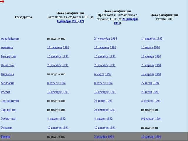 Государство Дата ратификации Соглашения о создании СНГ (от8 декабря1991)[12]...