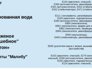 Йогурт Е120 (красители, опасный), Е330 (антиокислители,ракообразующий), Е331