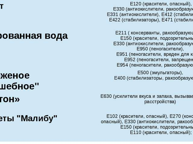 Йогурт Е120 (красители, опасный), Е330 (антиокислители,ракообразующий), Е331...