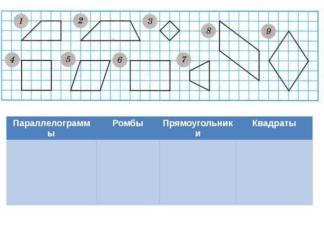 Параллелограммы Ромбы Прямоугольники Квадраты