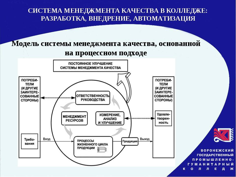 Модель системы менеджмента качества, основанной на процессном подходе СИСТЕМА...