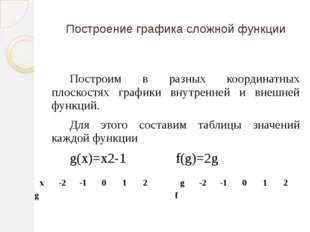 Построим в разных координатных плоскостях графики внутренней и внешней функц