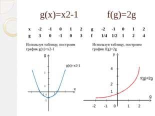 g(x)=x2-1 f(g)=2g Используя таблицу, построим график g(x)=x2-1 Используя табл