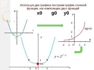 Используя два графика построим график сложной функции, как композицию двух фу