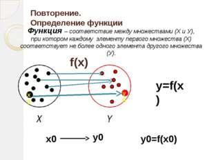 Повторение. Определение функции f(x) y=f(x) Y X y0=f(x0) x0 y0 x0 у0 Функция