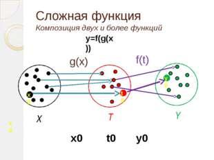 Сложная функция Композиция двух и более функций y=f(g(x)) g(x) f(t) T Y X x0